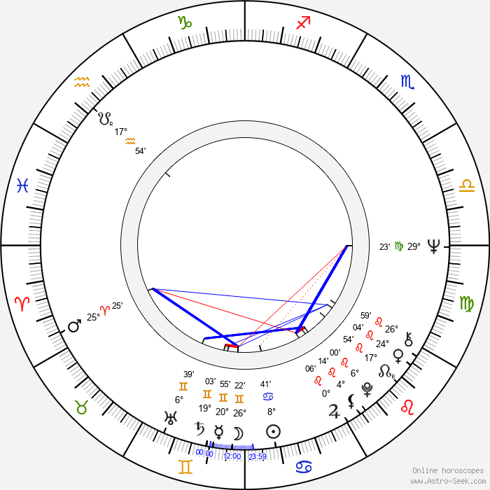 Marian Glinka - Birth horoscope chart