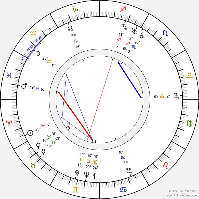 Marian Jordan - Birth horoscope chart