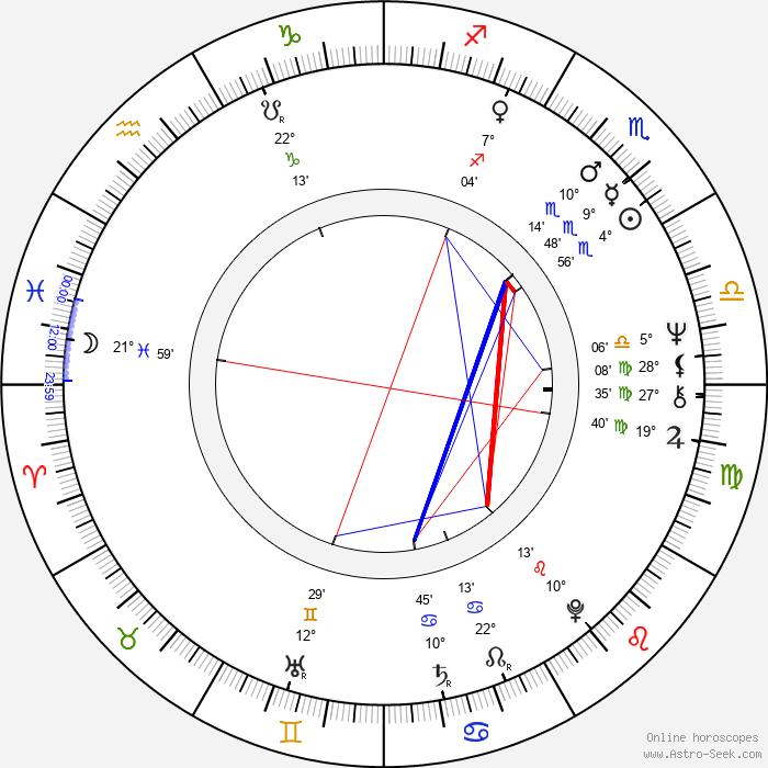 Marián Labuda Sr. - Birth horoscope chart
