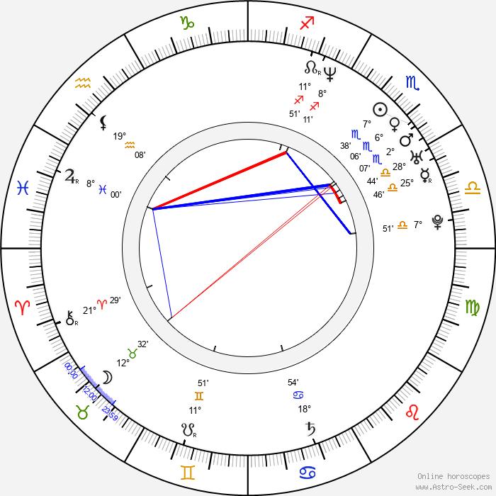 Marián Miezga - Birth horoscope chart