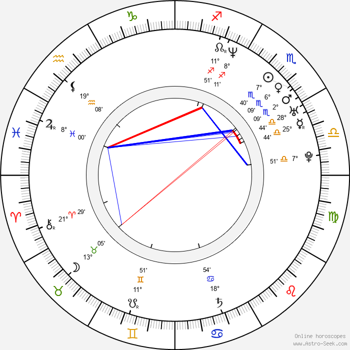 Marián Miezga - Birth horoscope chart