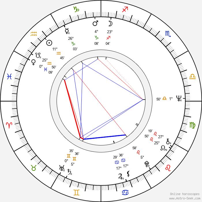 Marian Opania - Birth horoscope chart