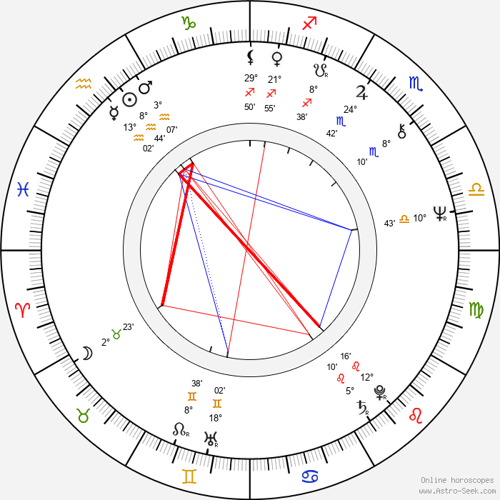 Marián Varga - Birth horoscope chart