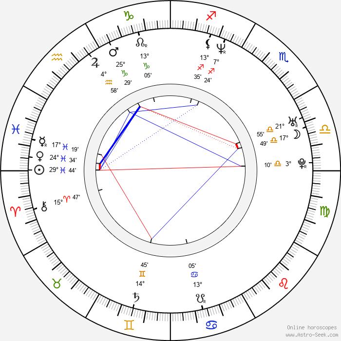 Marian Vojtko - Birth horoscope chart