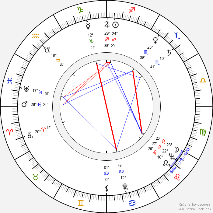 Marian Waldman - Birth horoscope chart