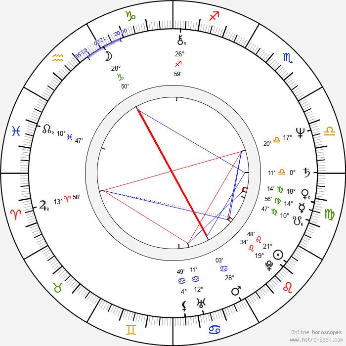 Marián Zednikovič - Birth horoscope chart
