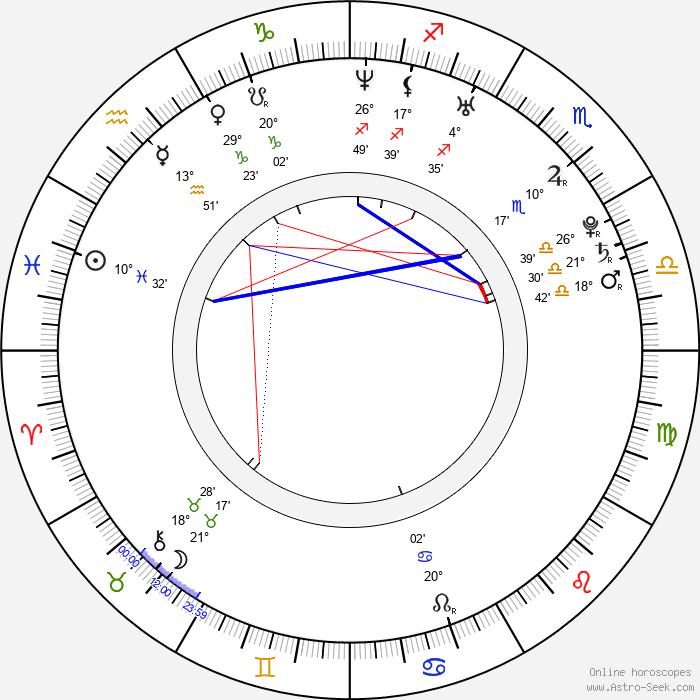 Marián Žingor - Birth horoscope chart