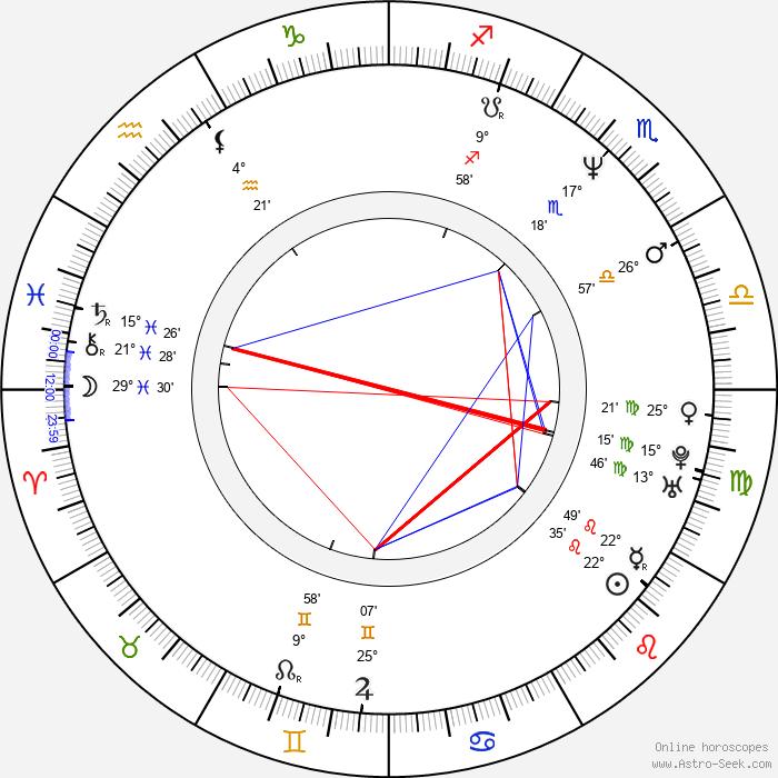 Mariana Arias - Birth horoscope chart