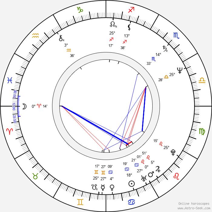 Mariana Buruiana - Birth horoscope chart