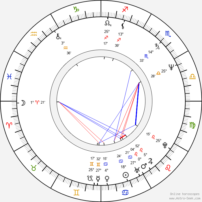 Mariana Buruiana - Birth horoscope chart
