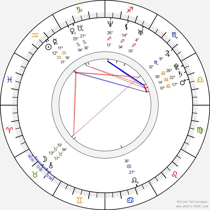 Mariana Matthews - Birth horoscope chart