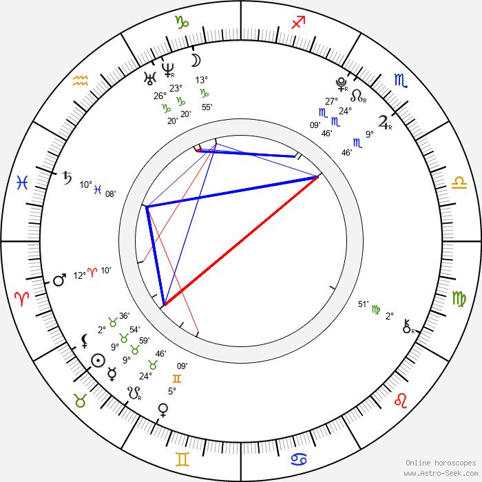 Mariana Prachařová - Birth horoscope chart