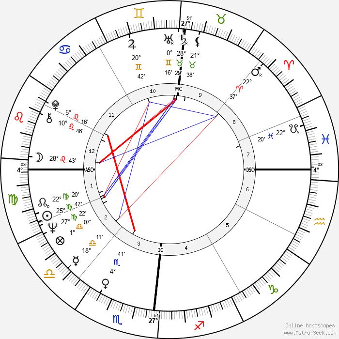 Mariangela Melato - Birth horoscope chart