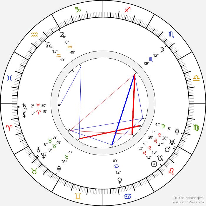 Marianna Hellerová - Birth horoscope chart