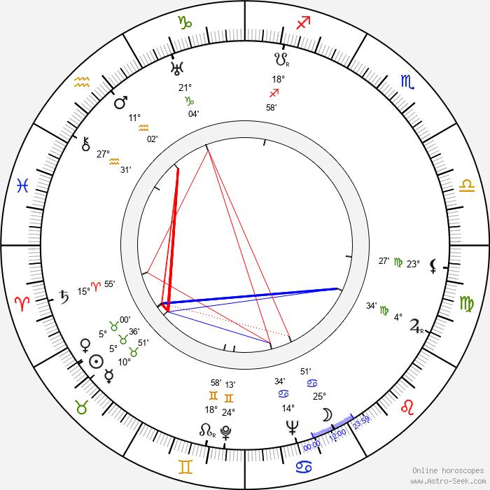 Marianne Hoppe - Birth horoscope chart