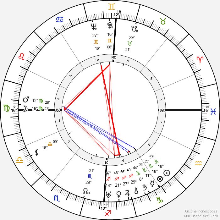 Marianne Oswald - Birth horoscope chart