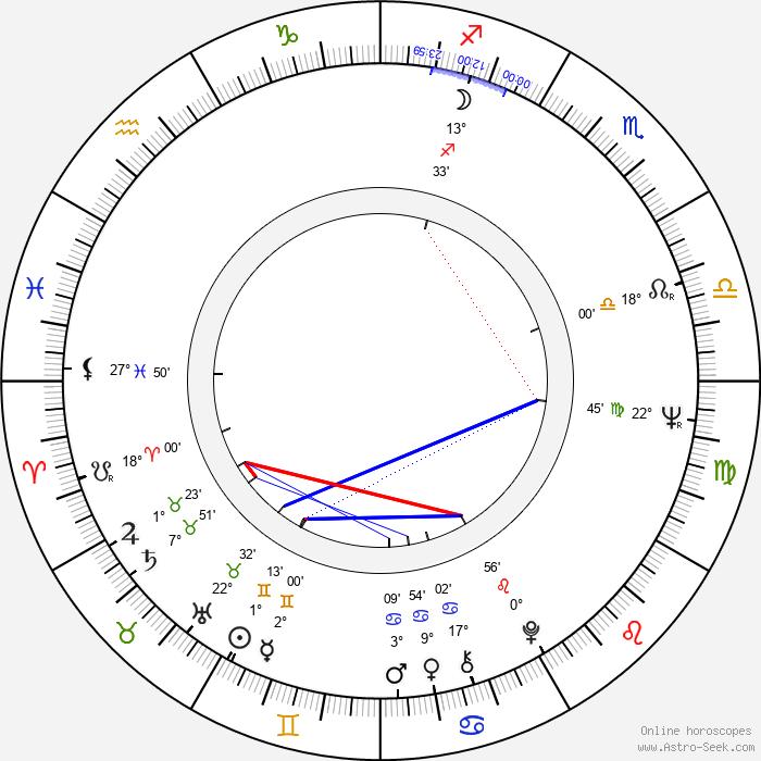 Marianne Rosenbaum - Birth horoscope chart