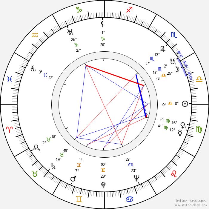 Mariano Bauzá - Birth horoscope chart