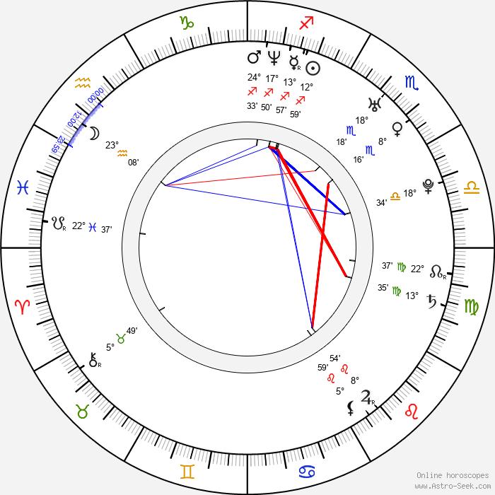 Mariano Martínez - Birth horoscope chart