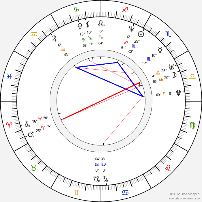 Marie Askehave - Birth horoscope chart