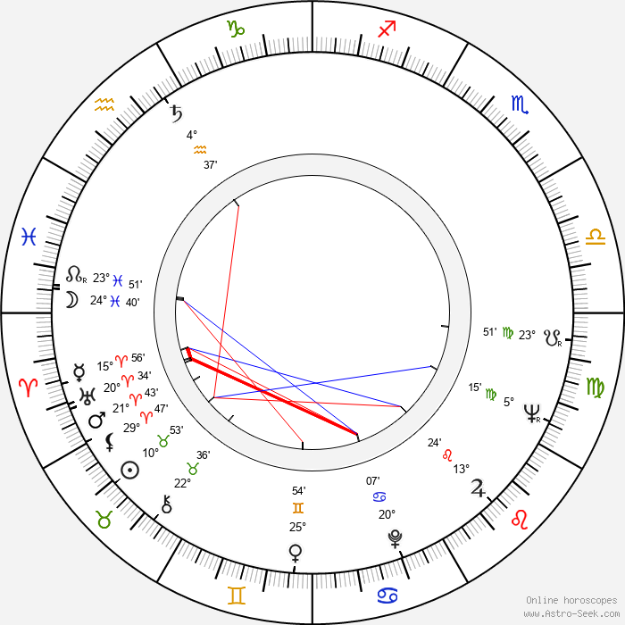 Marie Barušová - Birth horoscope chart