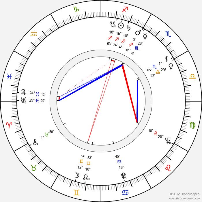 Marie Beránková - Birth horoscope chart