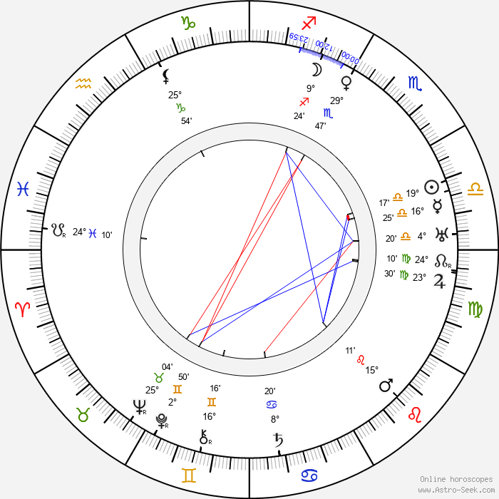 Marie Blažková - Birth horoscope chart