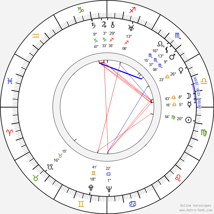 Marie Brožová - Birth horoscope chart