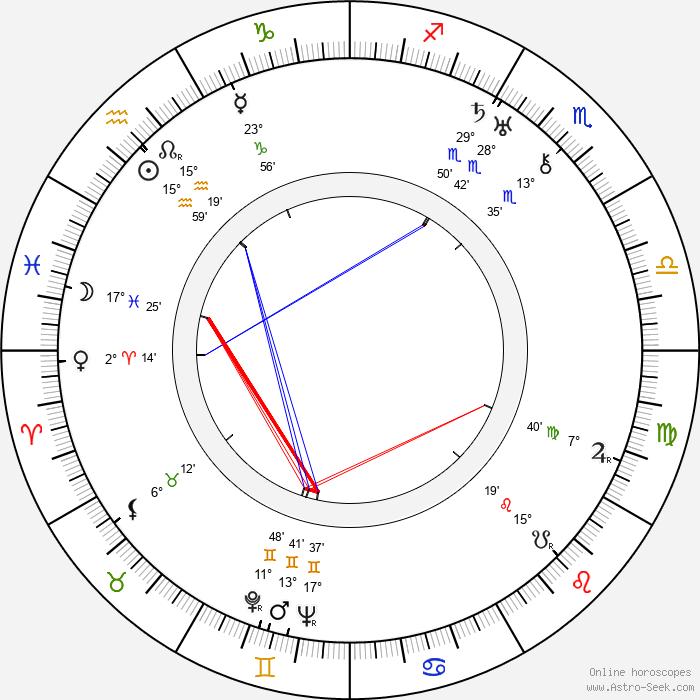 Marie Buddeusová - Birth horoscope chart