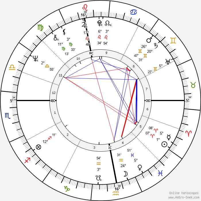 Marie-Christine Barrault - Birth horoscope chart