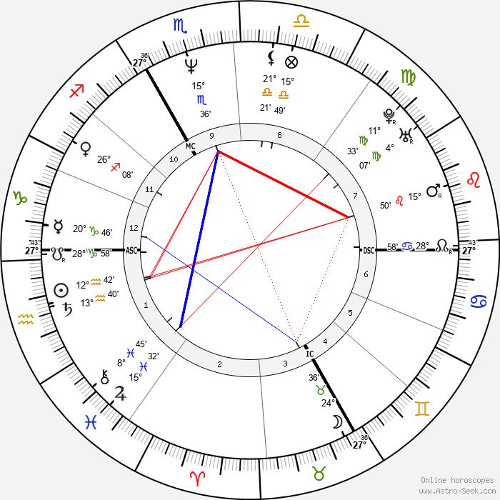 Marie-Claude Pietragalla - Birth horoscope chart