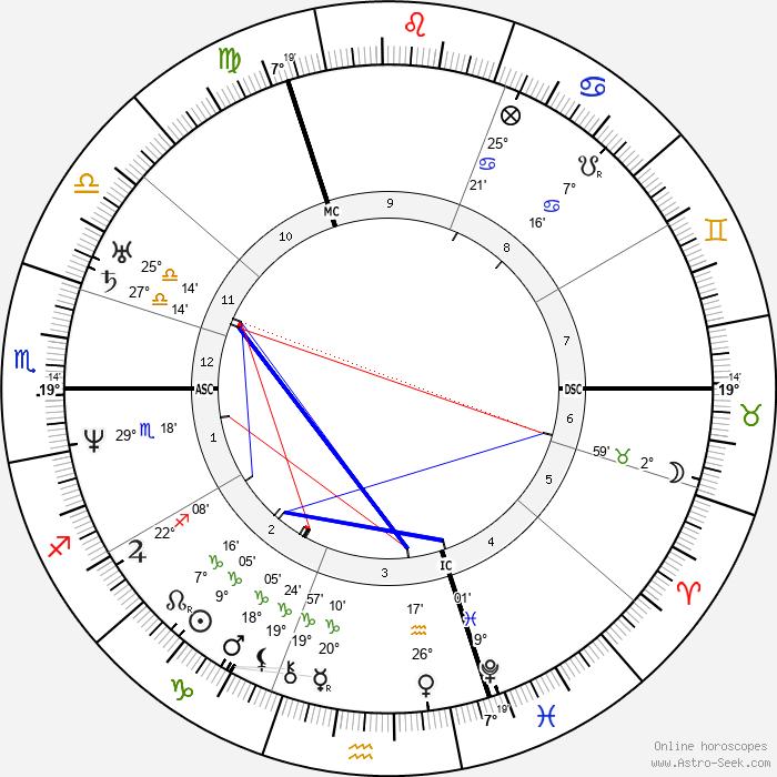 Marie d'Agoult - Birth horoscope chart