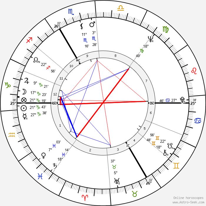 Marie Dubois - Birth horoscope chart