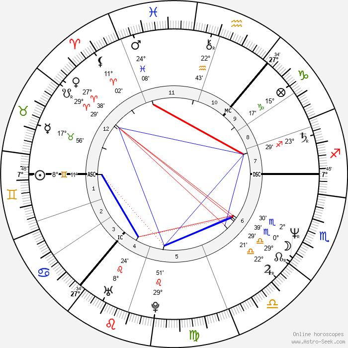 Marie Fredriksson - Birth horoscope chart