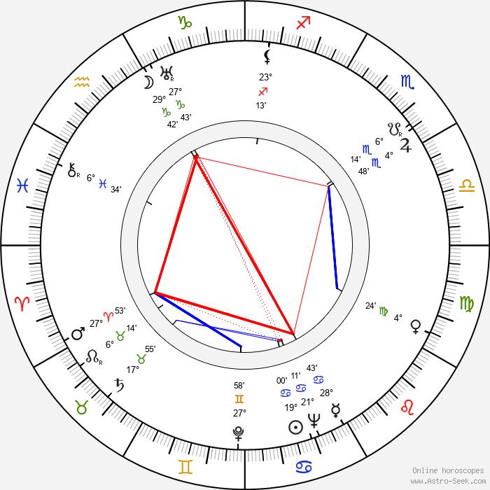 Marie Glázrová - Birth horoscope chart