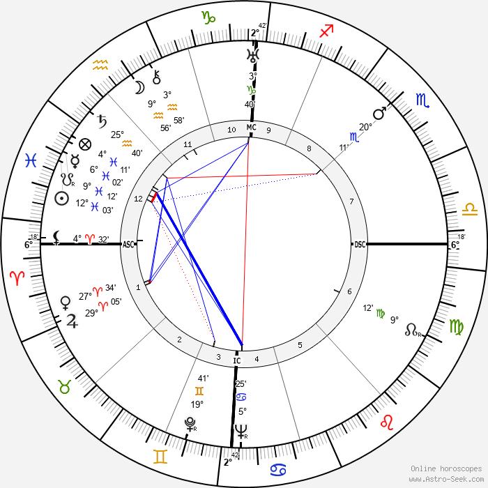 Marie Glory - Birth horoscope chart