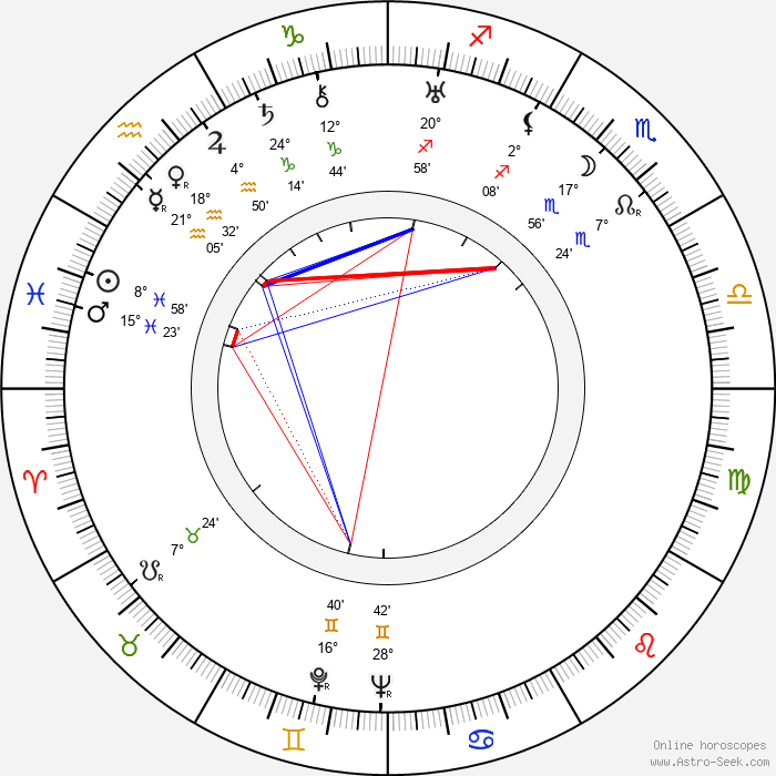 Marie Grossová - Birth horoscope chart
