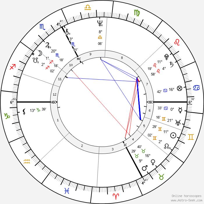 Marie-Hélène Breillat - Birth horoscope chart