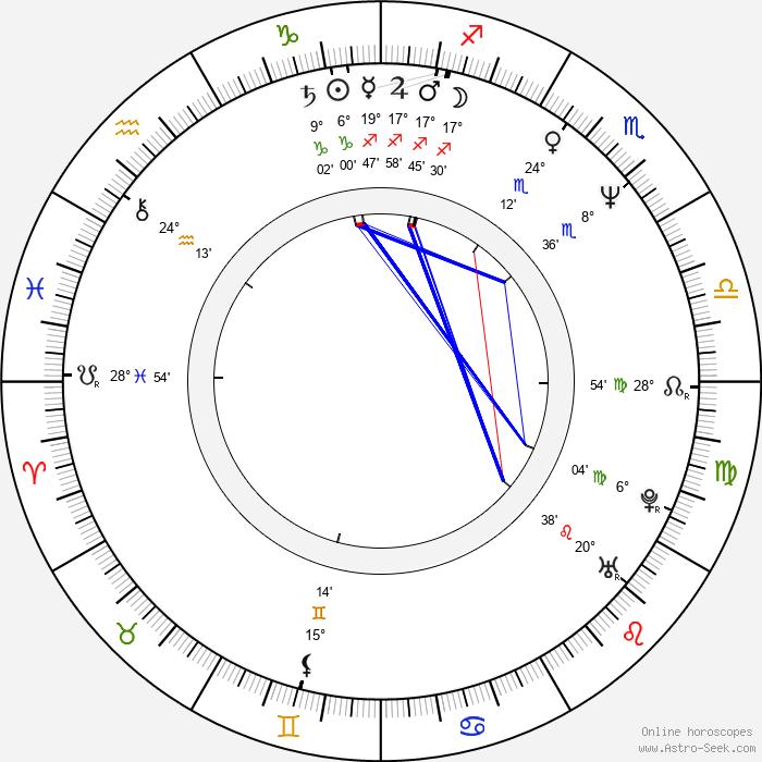 Marie Horáková - Birth horoscope chart