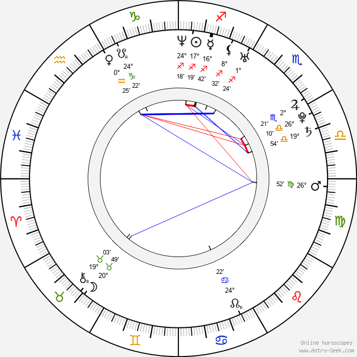 Marie Jansová - Birth horoscope chart
