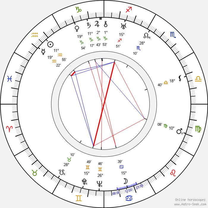 Marie Ježková - Birth horoscope chart