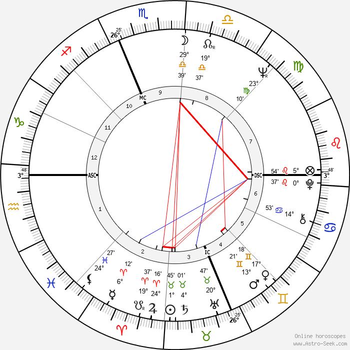 Marie-José Nat - Birth horoscope chart