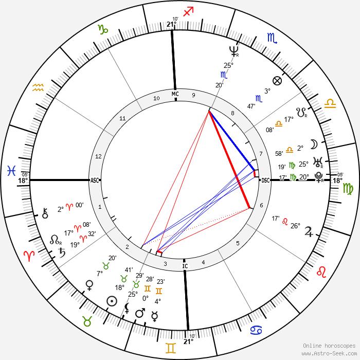 Marie-Jose Perec - Birth horoscope chart