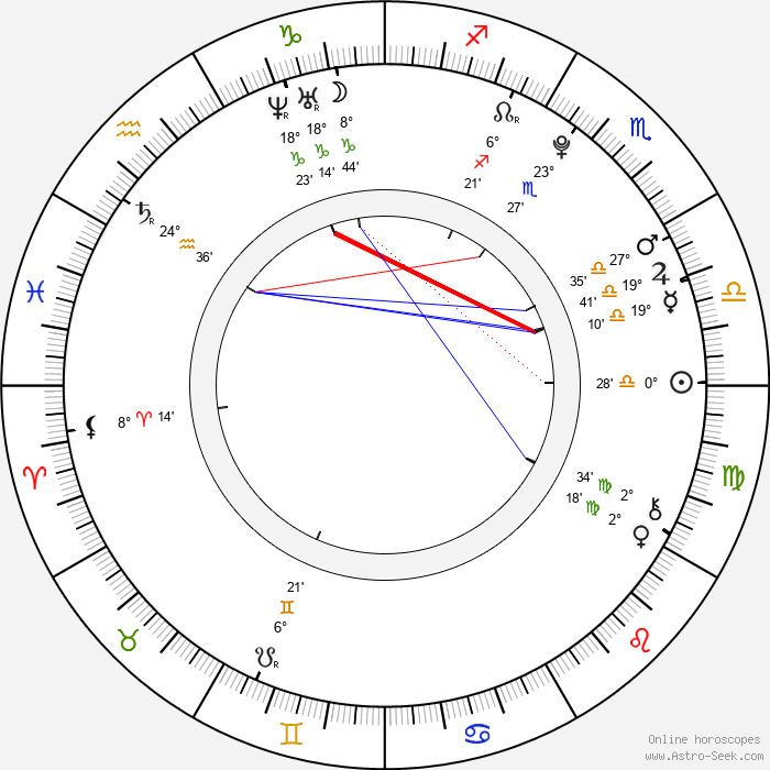 Marie Kružíková - Birth horoscope chart