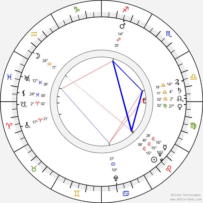 Marie Kubátová - Birth horoscope chart