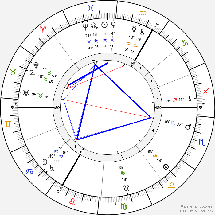 Marie Louise von Larisch-Wallersee - Birth horoscope chart