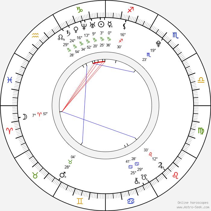 Marie Luise Stahl - Birth horoscope chart