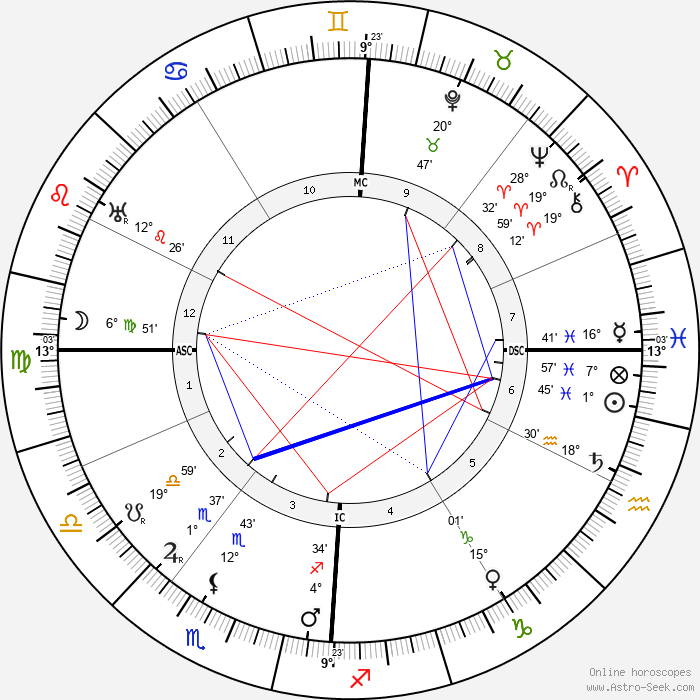 Marie Marvingt - Birth horoscope chart