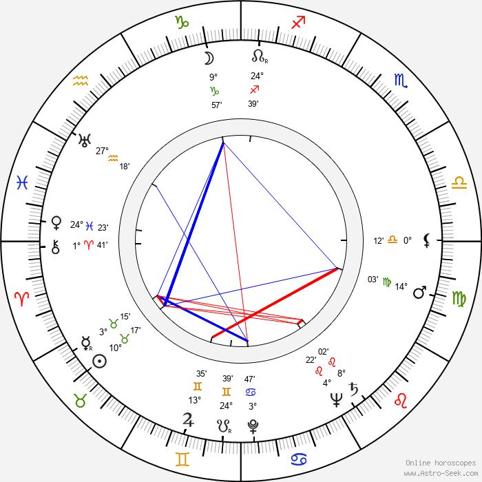 Marie Motlová - Birth horoscope chart