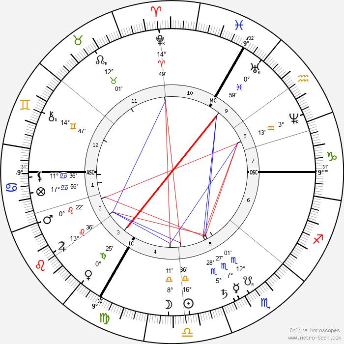Marie-Nicolas Saulnier de la Pinelais - Birth horoscope chart